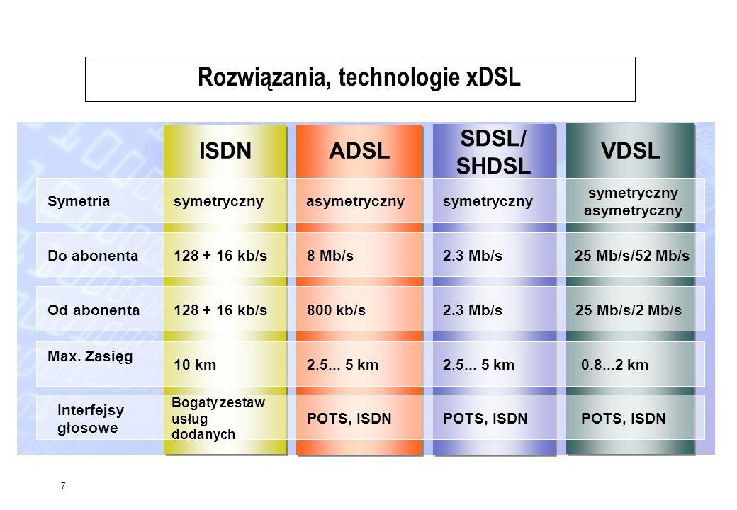 Rozwiązania, technologie xDSL