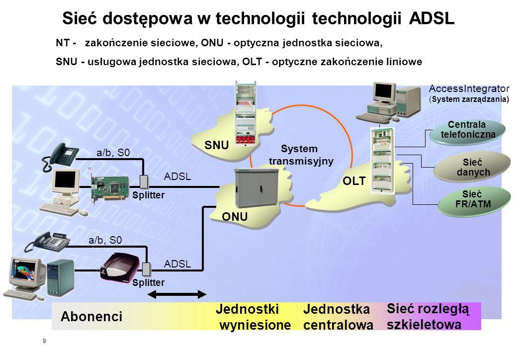 Sieć dostępowa w technologii technologii ADSL