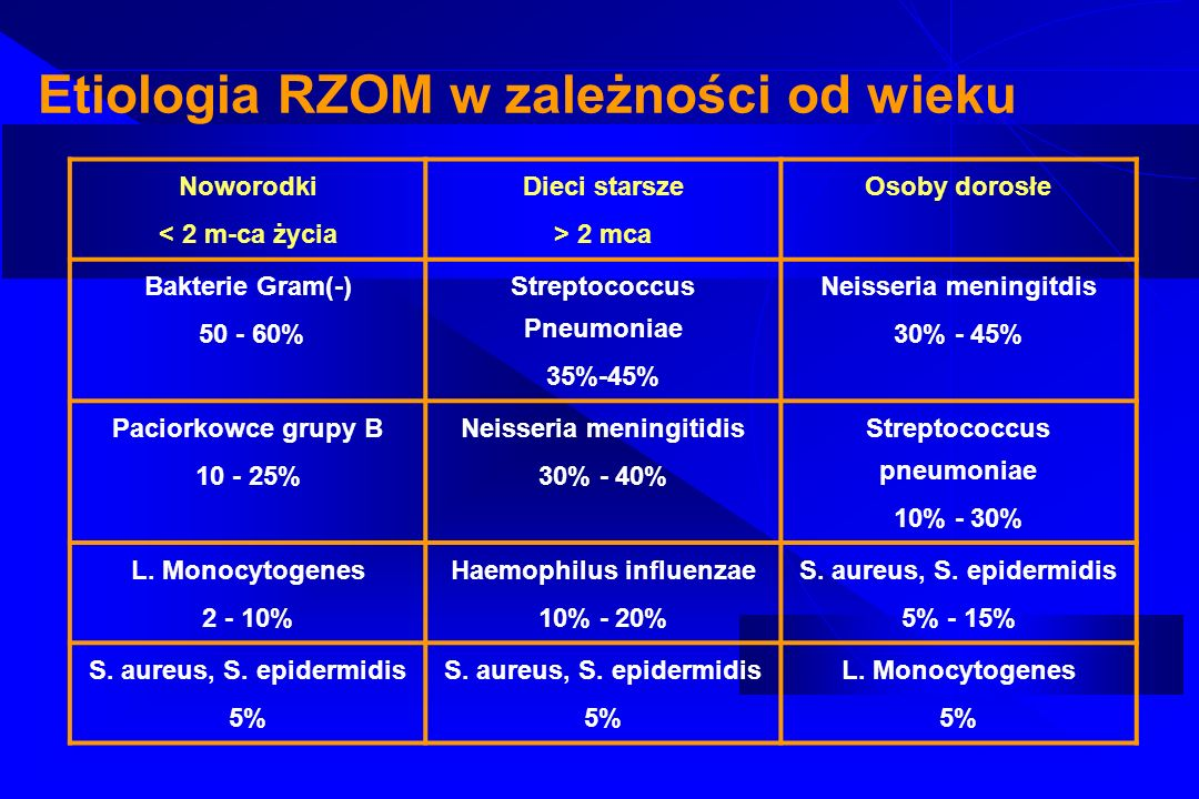Etiologia RZOM w zależności od wieku
