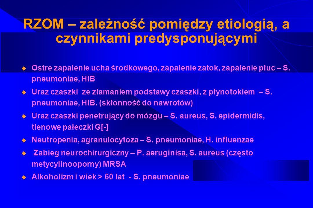 RZOM – zależność pomiędzy etiologią, a czynnikami predysponującymi
