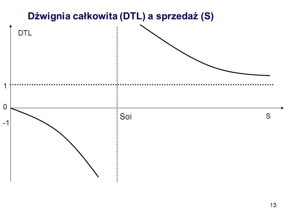 Dźwignia całkowita (DTL) a sprzedaż (S)