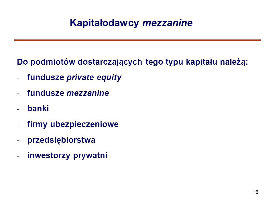 Kapitałodawcy mezzanine