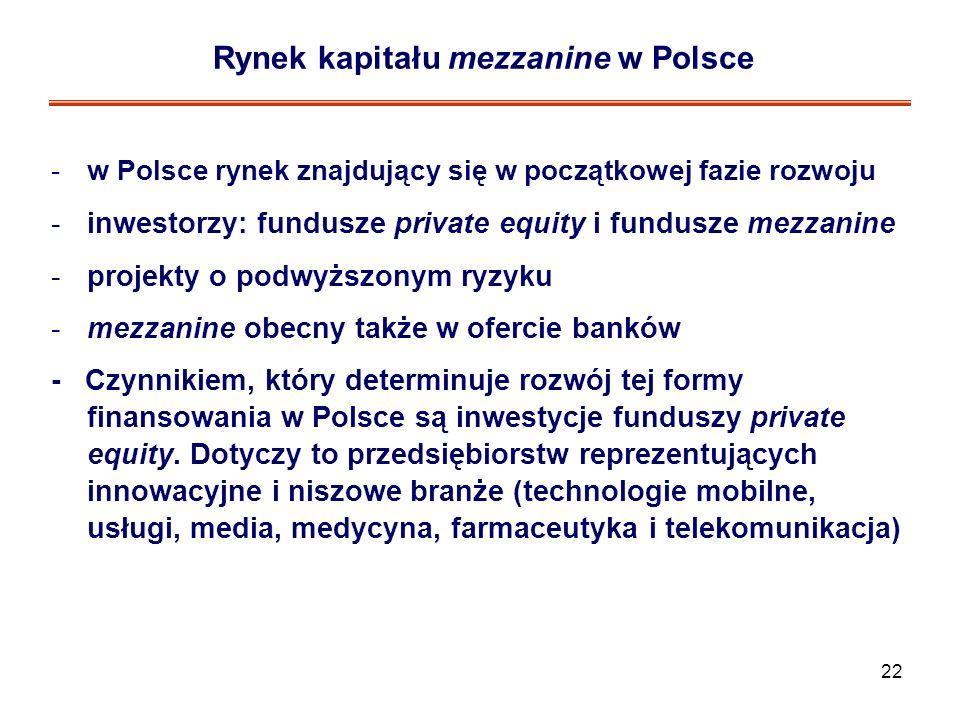 Rynek kapitału mezzanine w Polsce