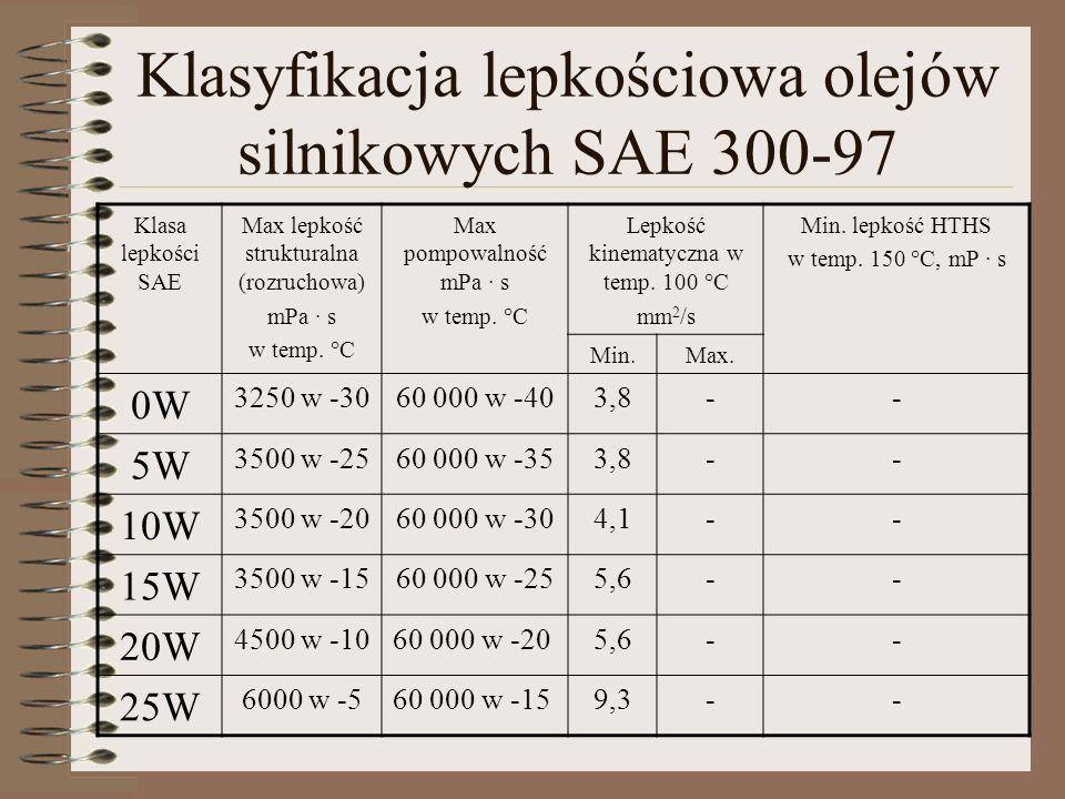 Klasyfikacja lepkościowa olejów silnikowych SAE 300-97