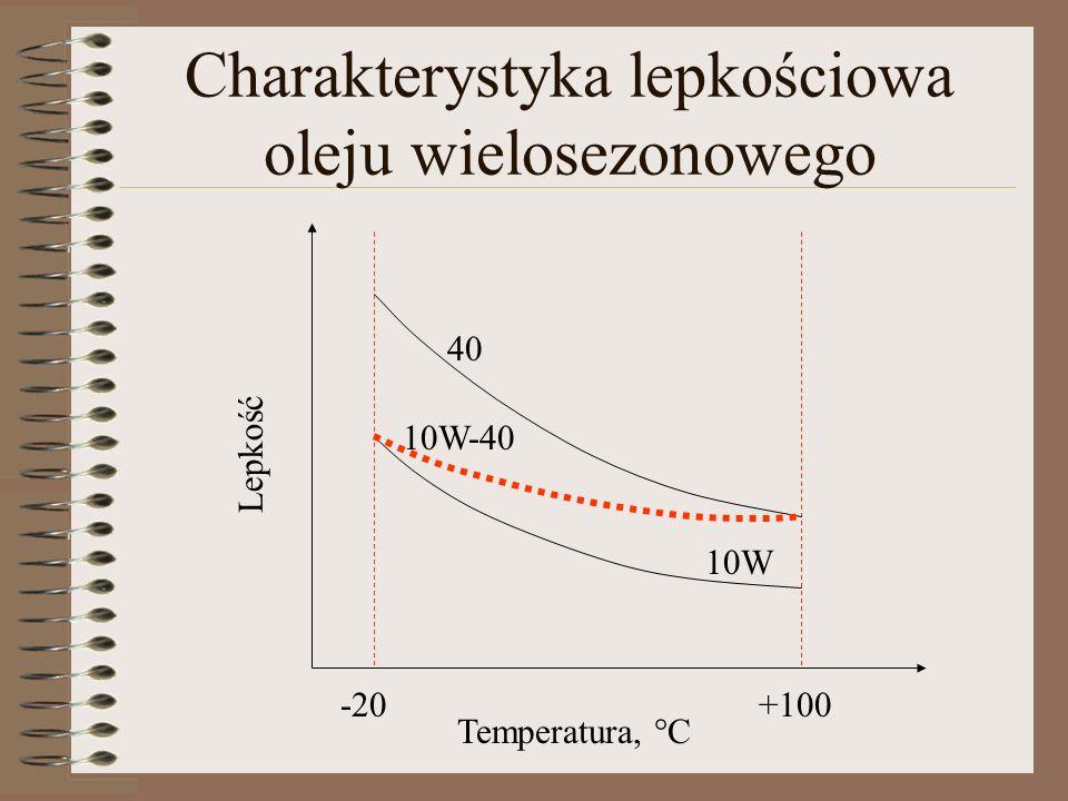 Charakterystyka lepkościowa oleju wielosezonowego