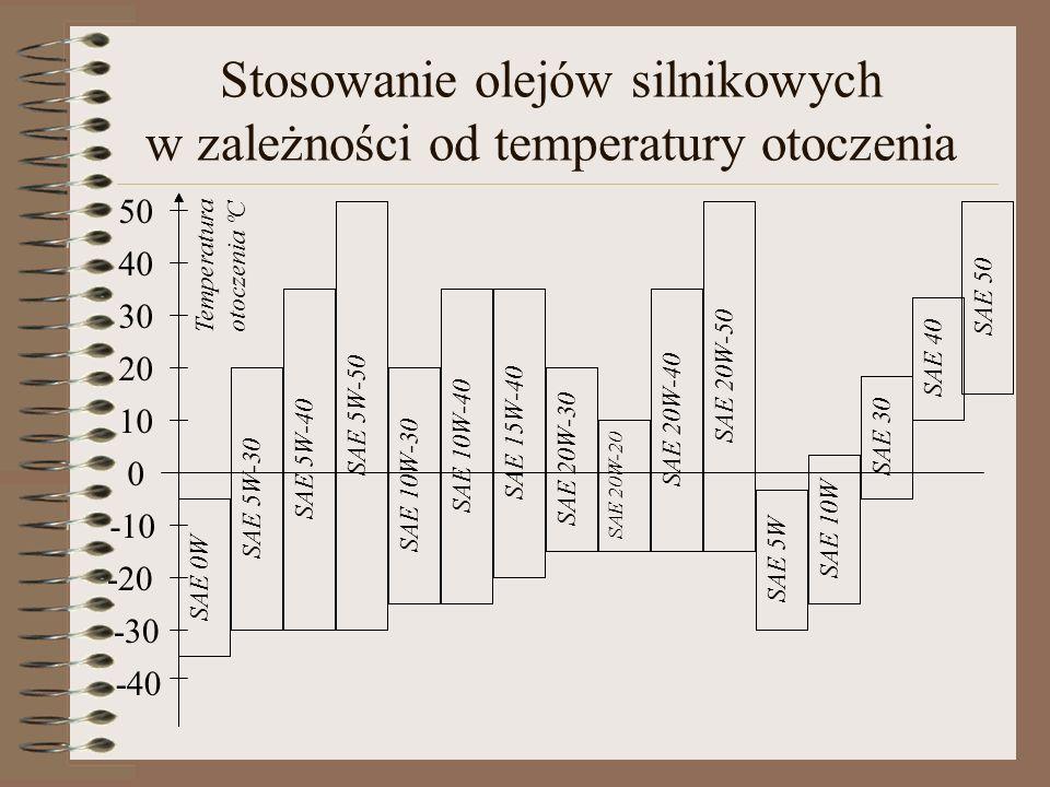 Stosowanie olejów silnikowych w zależności od temperatury otoczenia