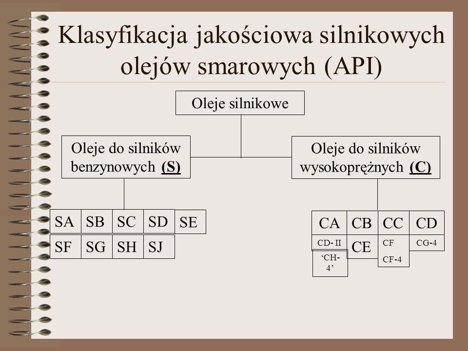Klasyfikacja jakościowa silnikowych olejów smarowych (API)