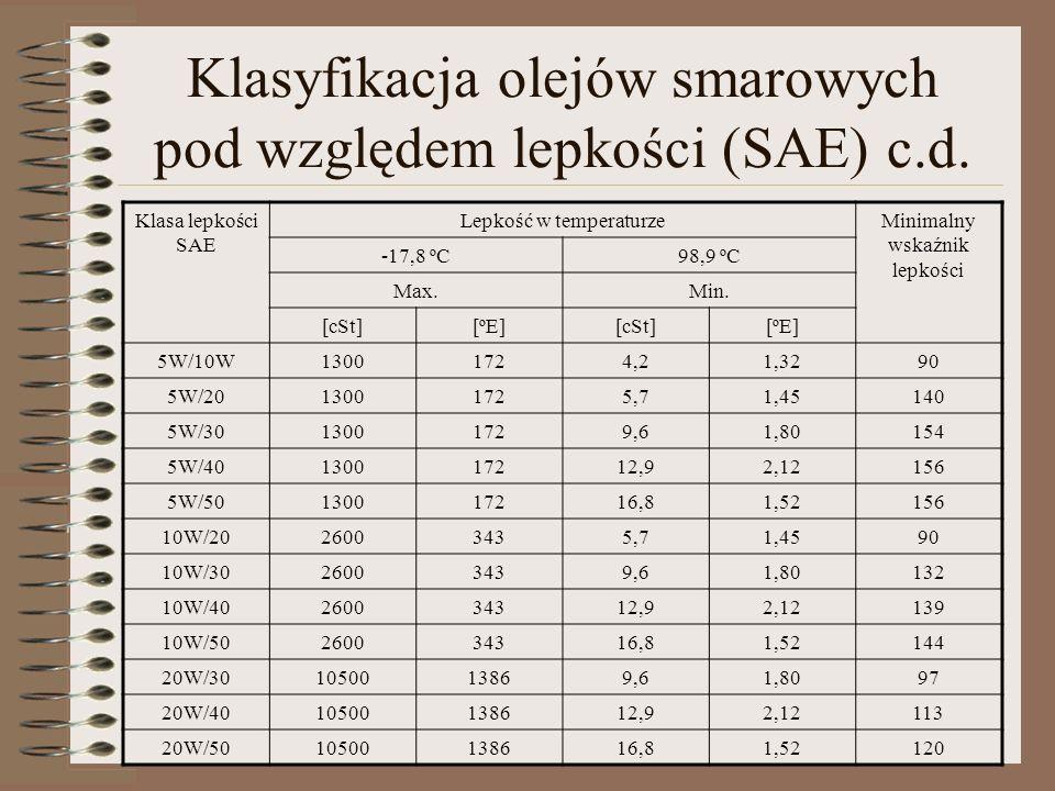 Klasyfikacja olejów smarowych pod względem lepkości (SAE) c.d.