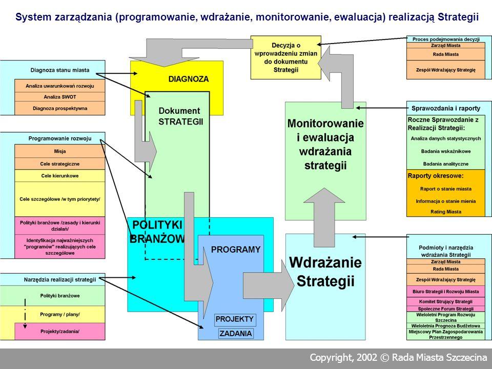 System zarządzania (programowanie, wdrażanie, monitorowanie, ewaluacja) realizacją Strategii