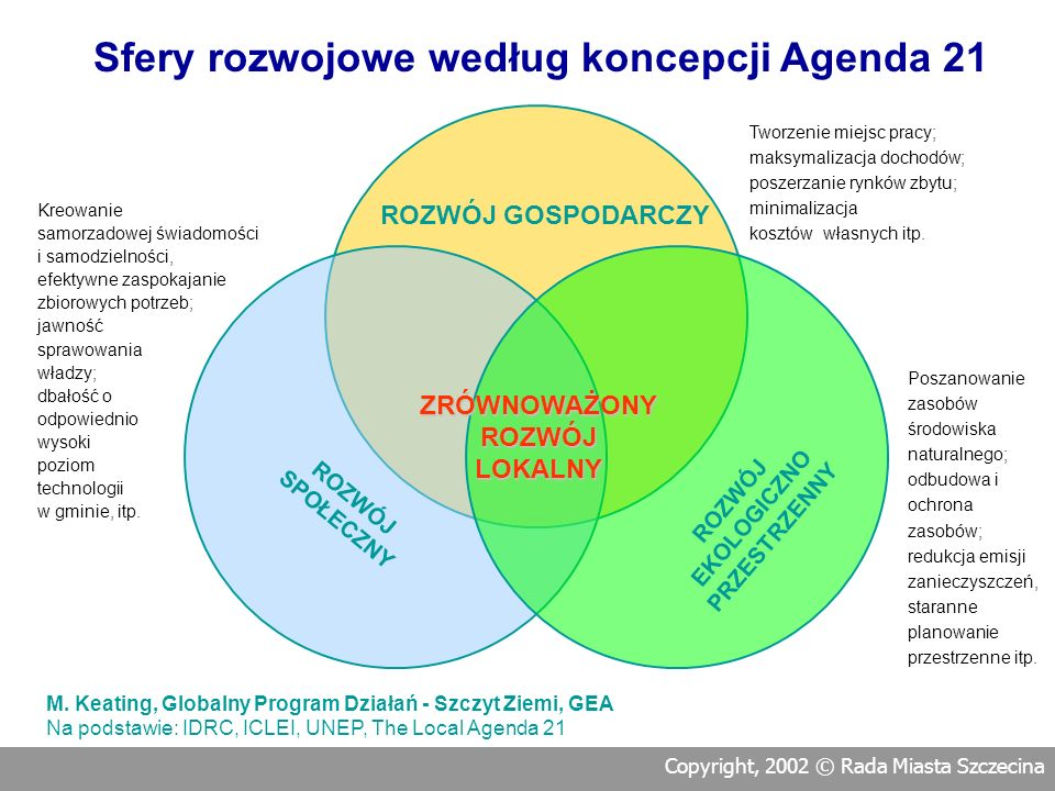 Sfery rozwojowe według koncepcji Agenda 21