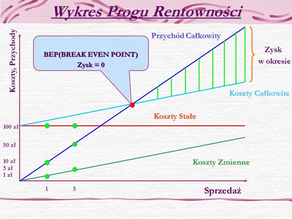 Wykres Progu Rentowności