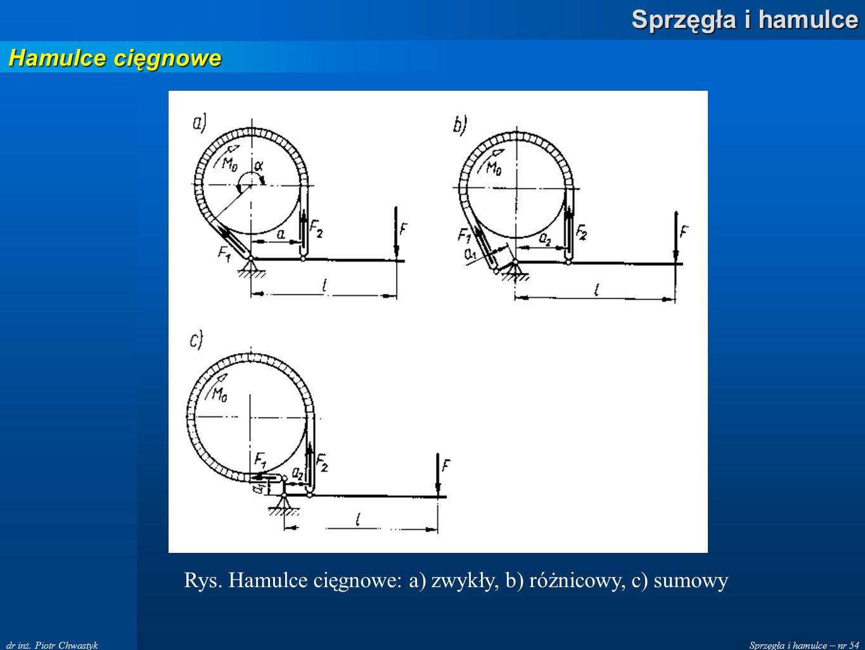 Rys. Hamulce cięgnowe: a) zwykły, b) różnicowy, c) sumowy