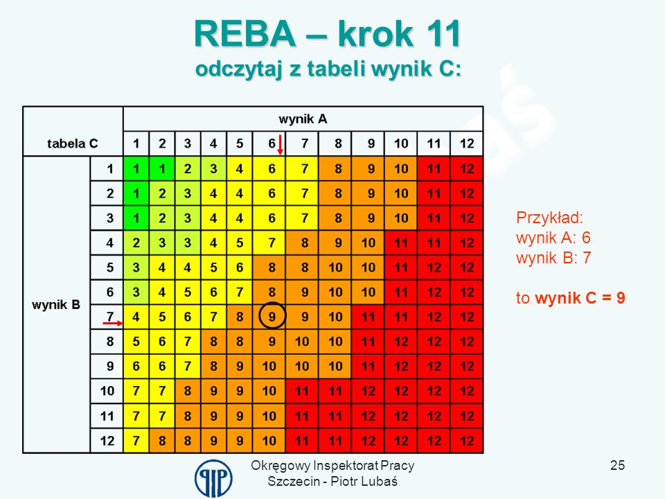 REBA – krok 11 odczytaj z tabeli wynik C: