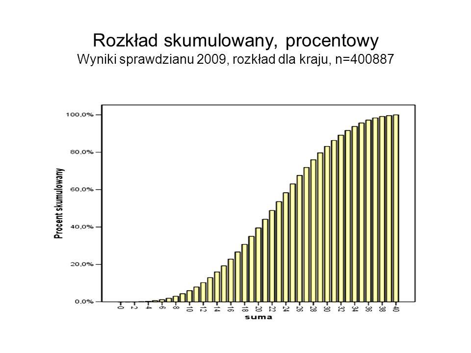 Rozkład skumulowany, procentowy Wyniki sprawdzianu 2009, rozkład dla kraju, n=400887