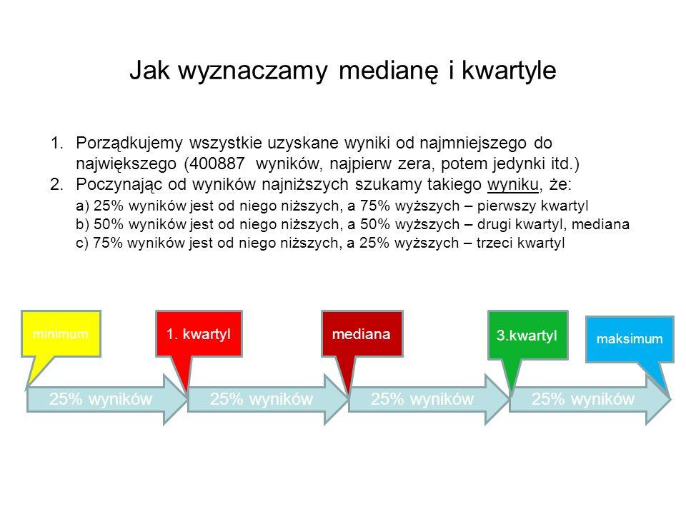 Jak wyznaczamy medianę i kwartyle
