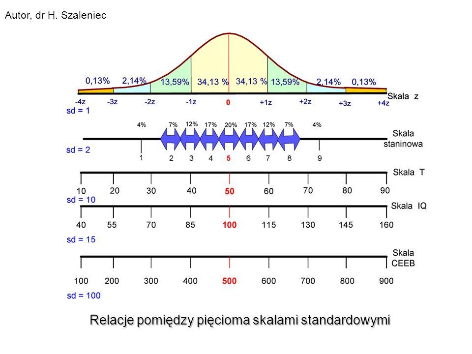 Relacje pomiędzy pięcioma skalami standardowymi