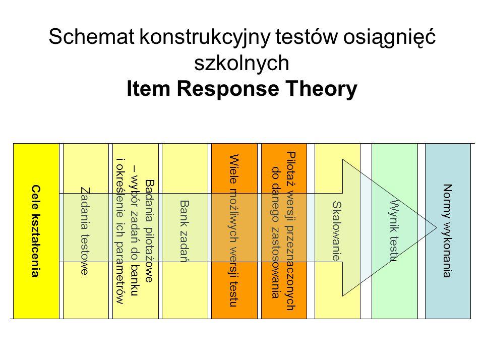Schemat konstrukcyjny testów osiągnięć szkolnych Item Response Theory
