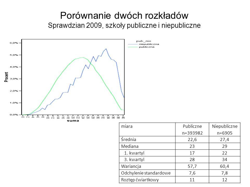 Porównanie dwóch rozkładów Sprawdzian 2009, szkoły publiczne i niepubliczne