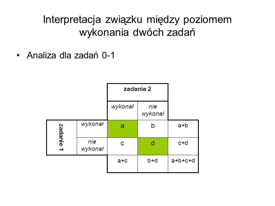 Interpretacja związku między poziomem wykonania dwóch zadań