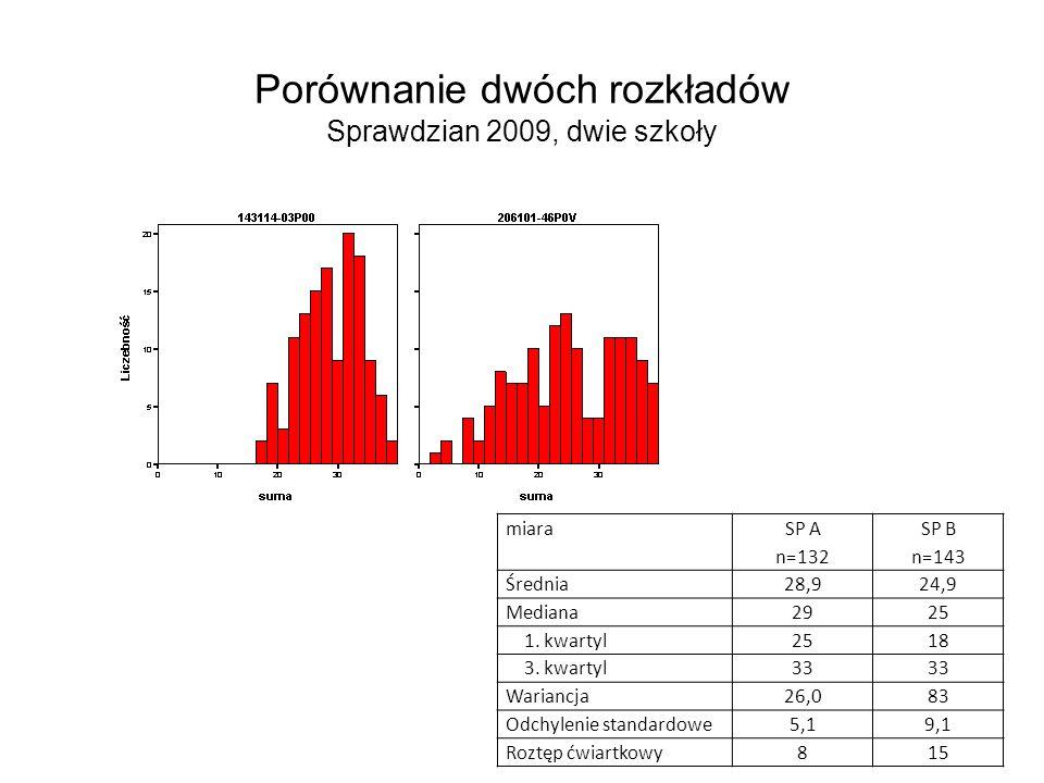 Porównanie dwóch rozkładów Sprawdzian 2009, dwie szkoły