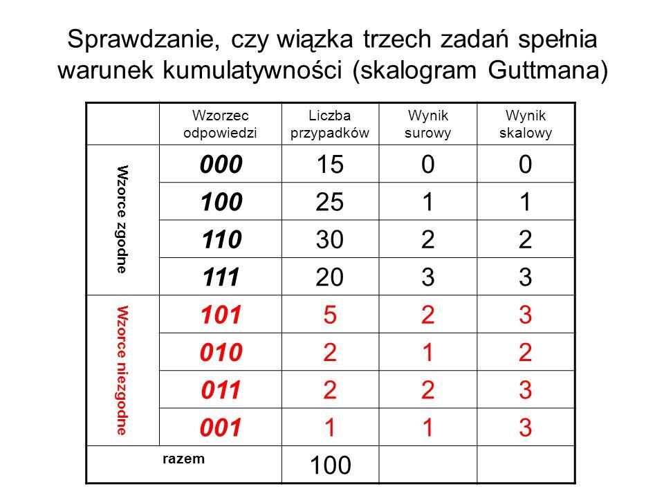 Sprawdzanie, czy wiązka trzech zadań spełnia warunek kumulatywności (skalogram Guttmana)