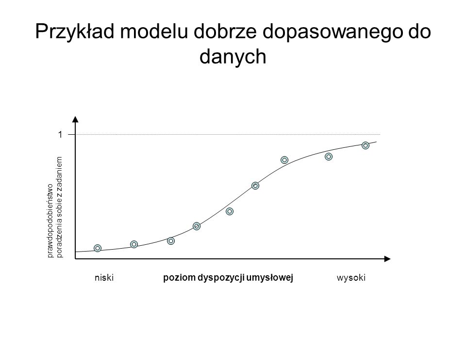 Przykład modelu dobrze dopasowanego do danych