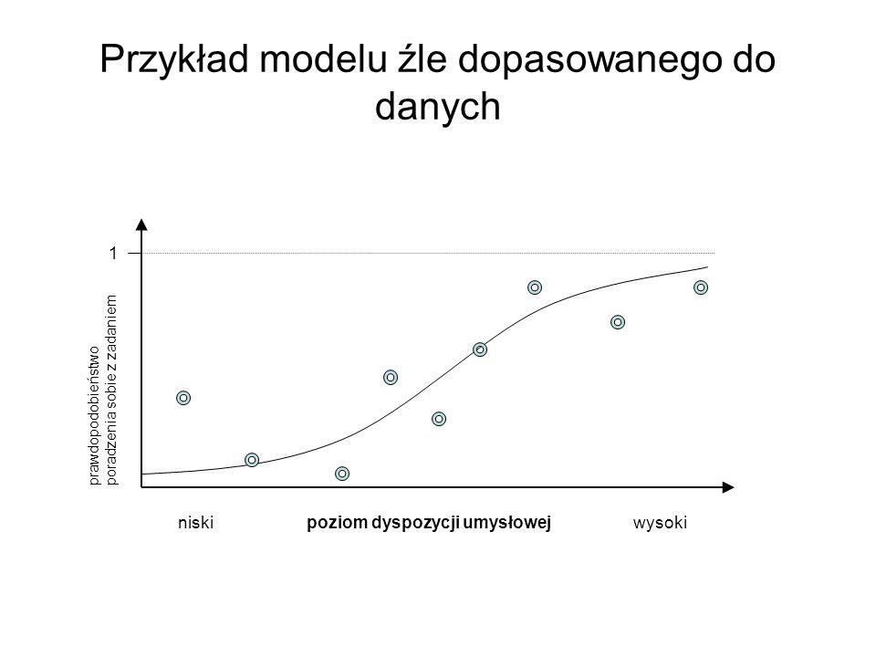 Przykład modelu źle dopasowanego do danych