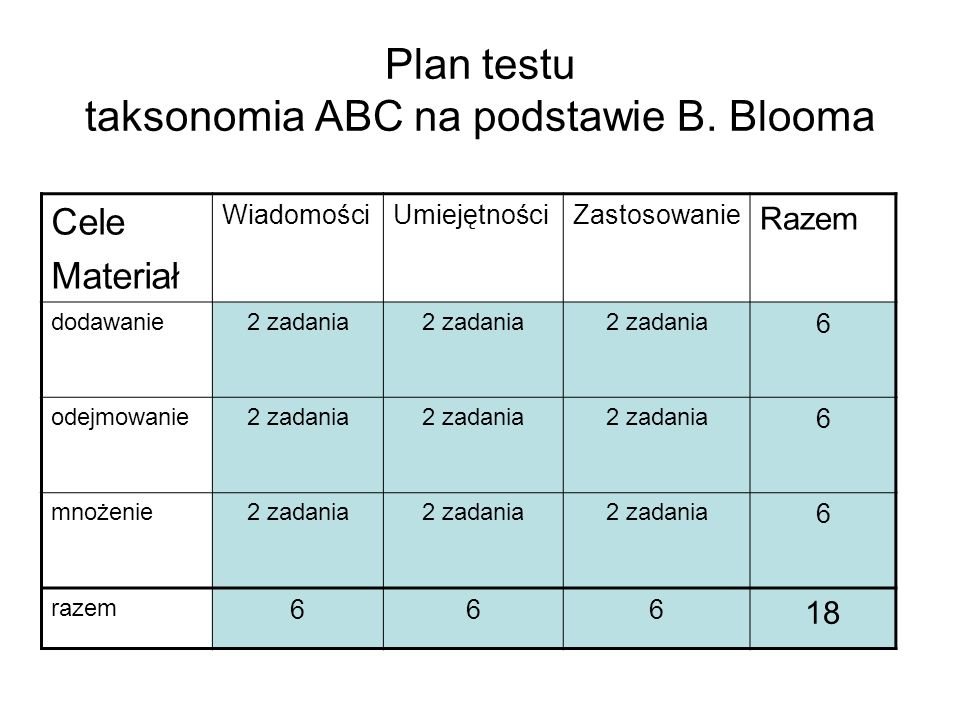 Plan testu taksonomia ABC na podstawie B. Blooma