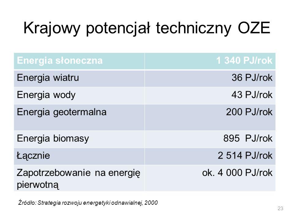 Krajowy potencjał techniczny OZE