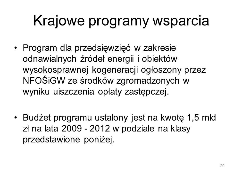 Krajowe programy wsparcia