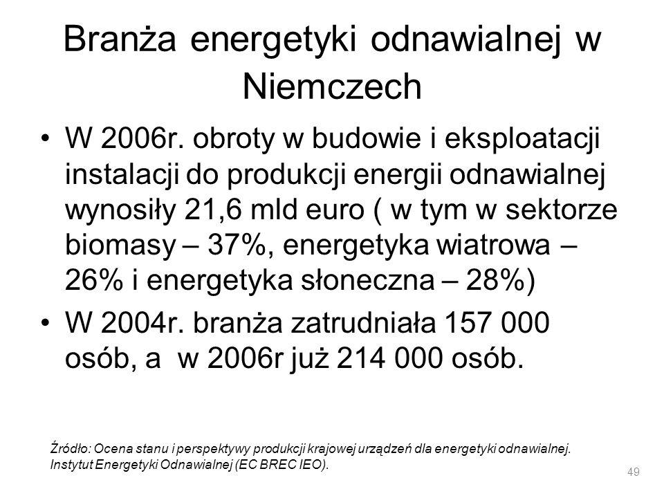 Branża energetyki odnawialnej w Niemczech