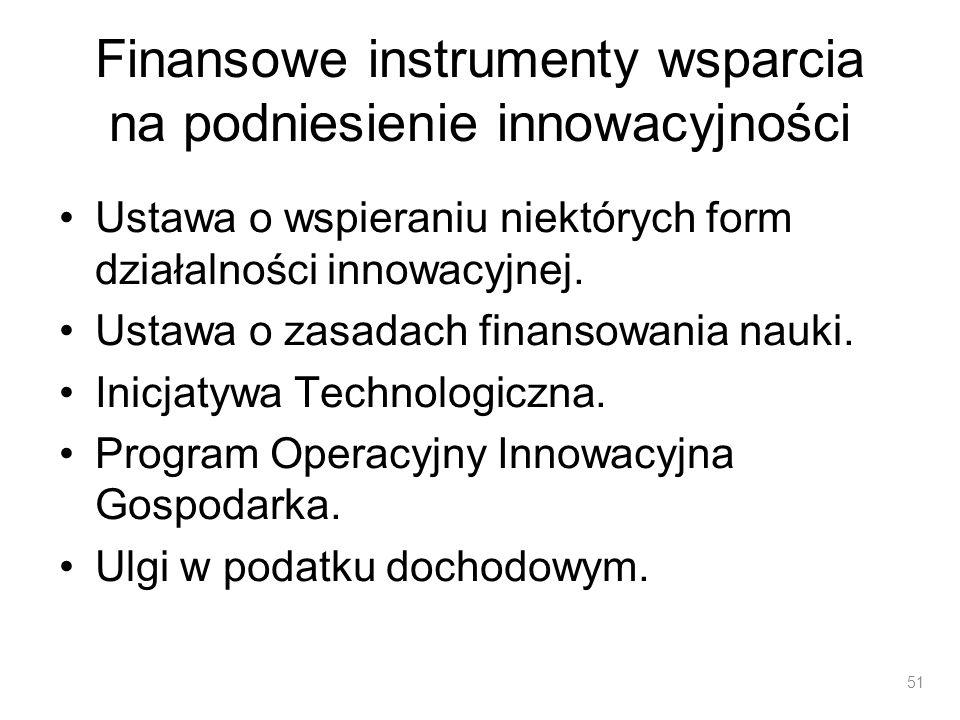 Finansowe instrumenty wsparcia na podniesienie innowacyjności