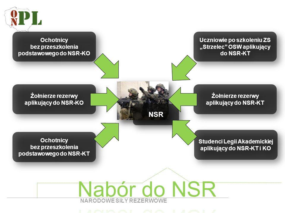 Nabór do NSR NSR Ochotnicy bez przeszkolenia podstawowego do NSR-KO