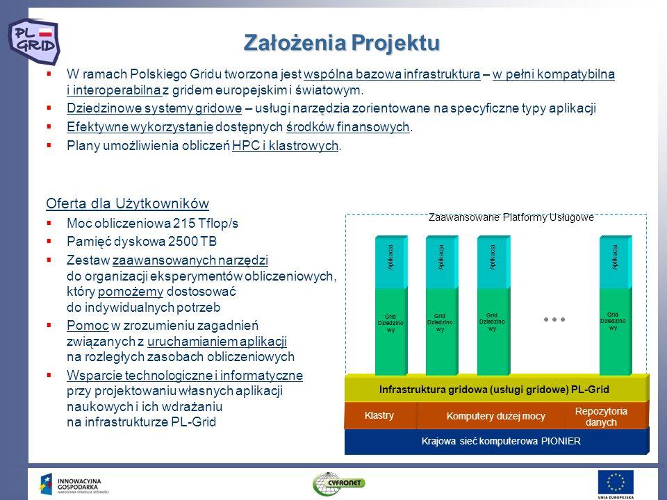 Infrastruktura gridowa (usługi gridowe) PL-Grid