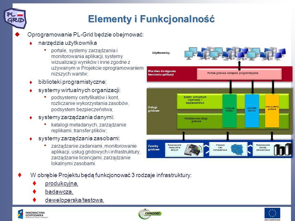 Elementy i Funkcjonalność