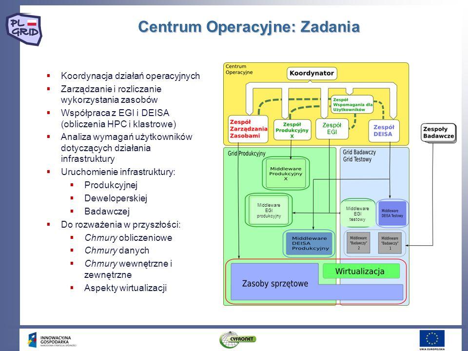Centrum Operacyjne: Zadania