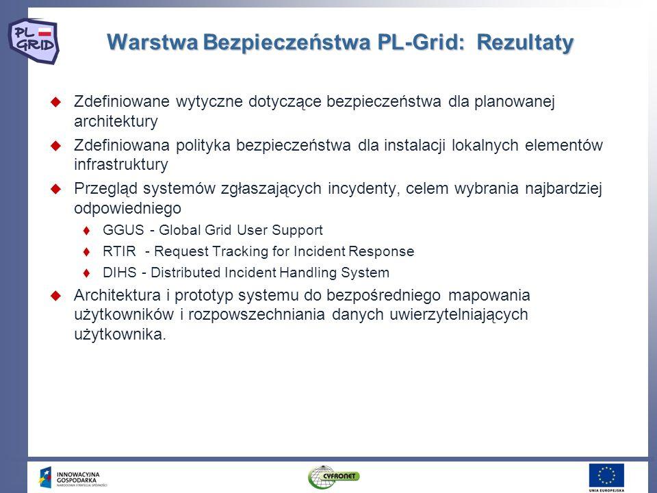 Warstwa Bezpieczeństwa PL-Grid: Rezultaty