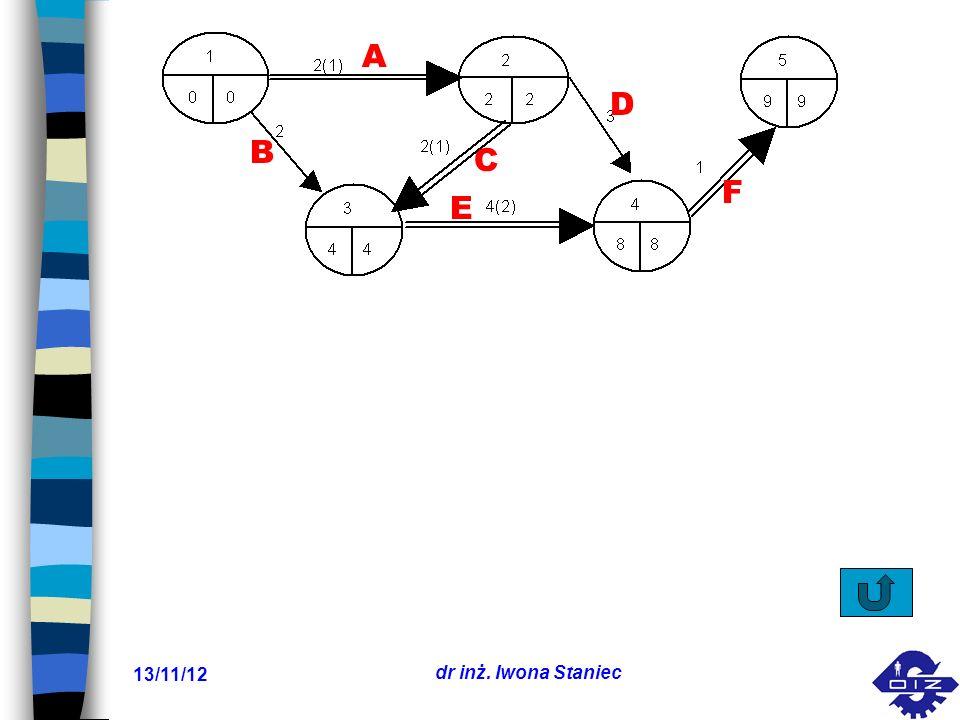 A D B C F E 17/03/24 dr inż. Iwona Staniec