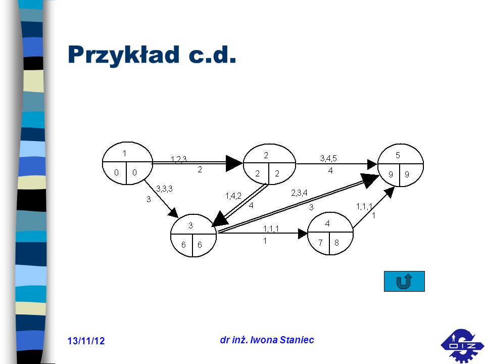 Przykład c.d. 17/03/24 dr inż. Iwona Staniec