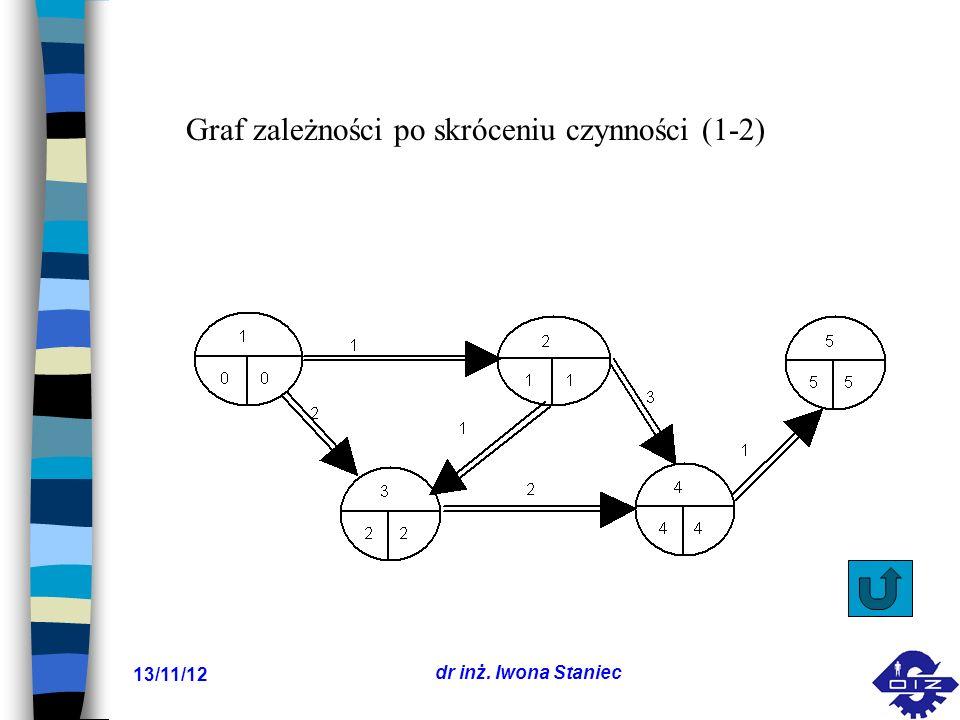Graf zależności po skróceniu czynności (1-2)