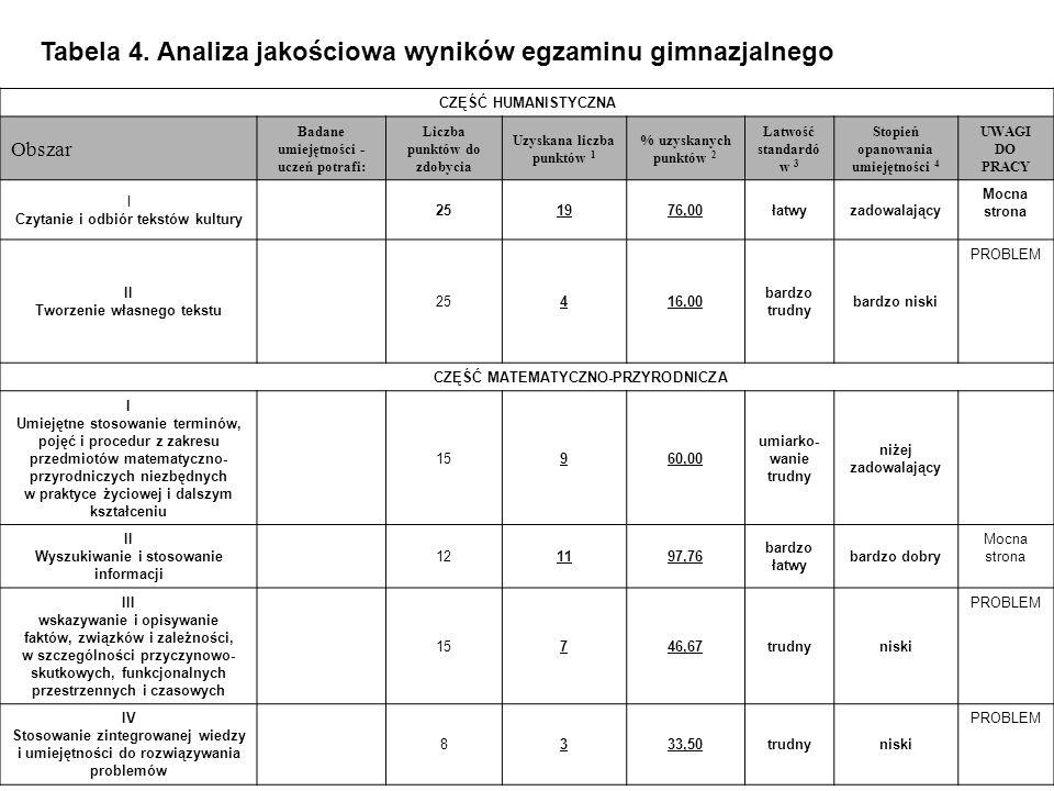Tabela 4. Analiza jakościowa wyników egzaminu gimnazjalnego