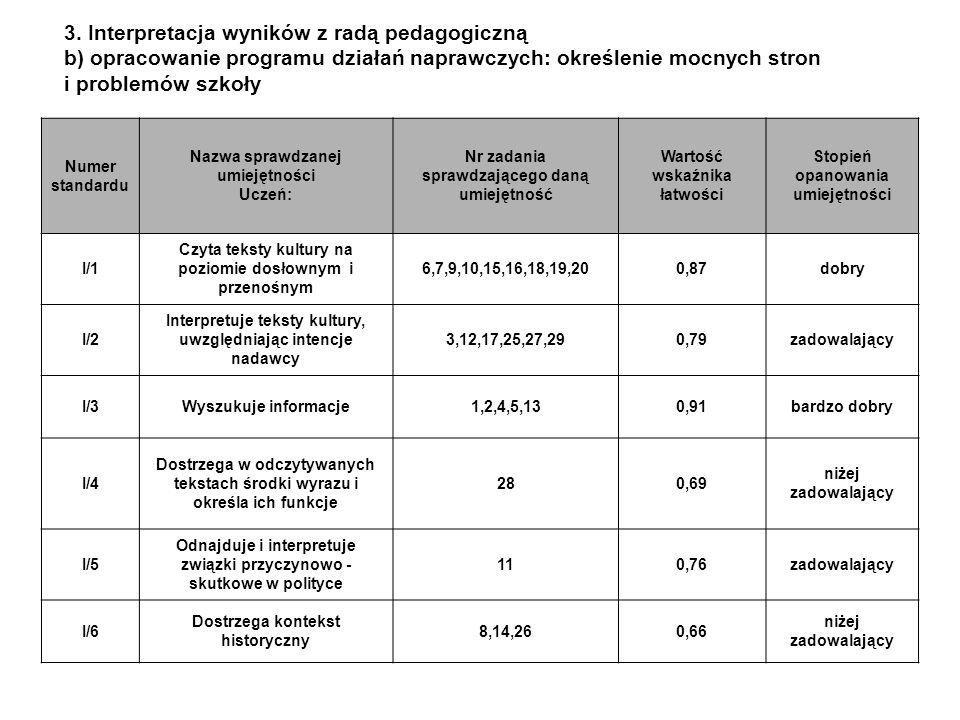 3. Interpretacja wyników z radą pedagogiczną b) opracowanie programu działań naprawczych: określenie mocnych stron