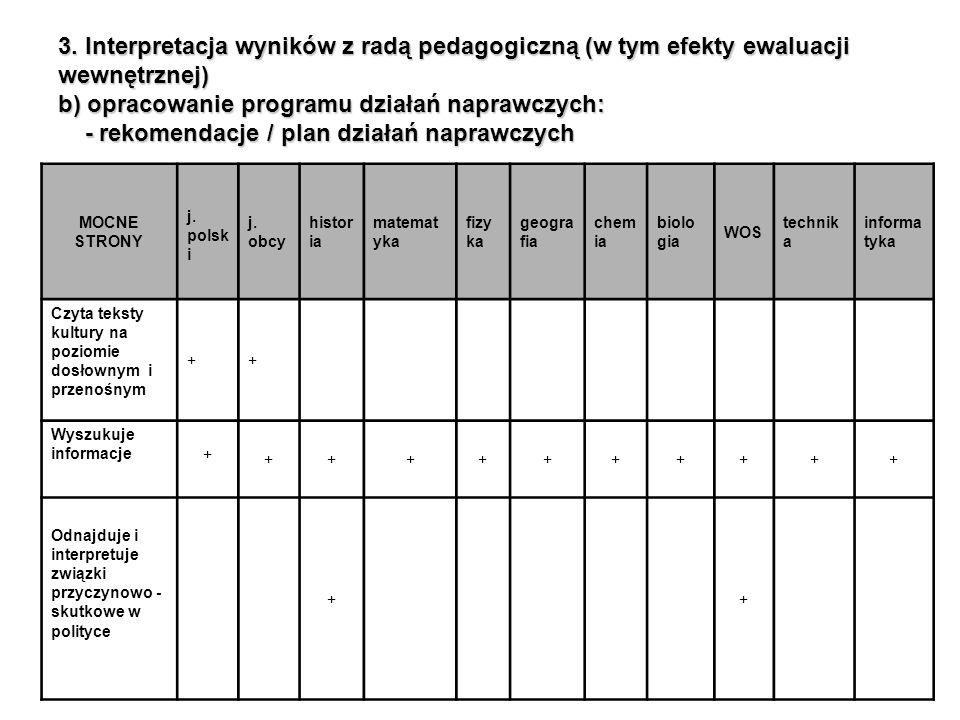 3. Interpretacja wyników z radą pedagogiczną (w tym efekty ewaluacji wewnętrznej) b) opracowanie programu działań naprawczych: - rekomendacje / plan działań naprawczych