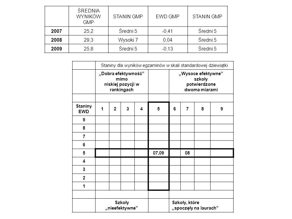 ŚREDNIA WYNIKÓW GMP STANIN GMP EWD GMP 2007 25,2 Średni 5 -0,41 2008
