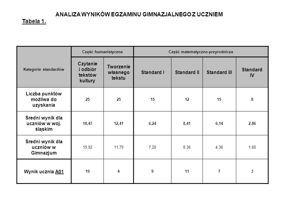 ANALIZA WYNIKÓW EGZAMINU GIMNAZJALNEGO Z UCZNIEM Tabela 1.