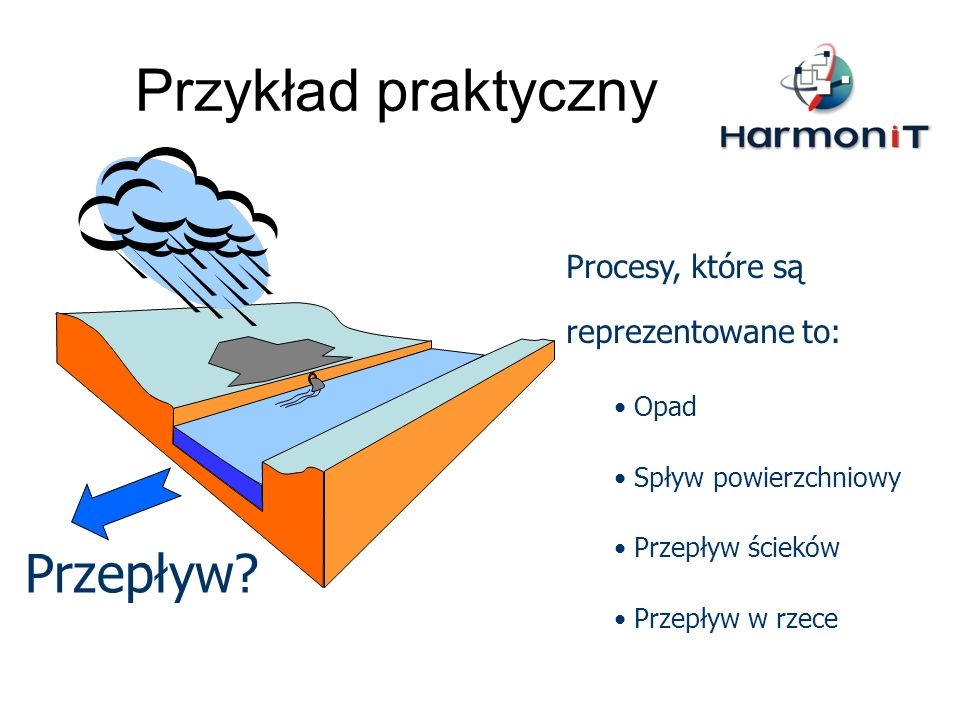 Przykład praktyczny Przepływ Procesy, które są reprezentowane to: