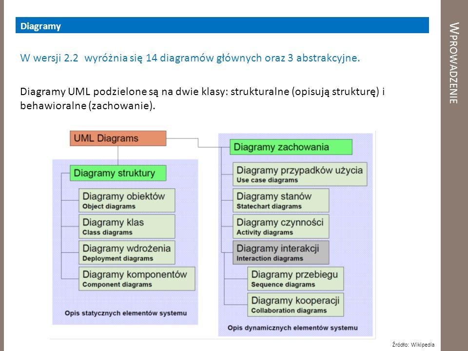 Diagramy Wprowadzenie.