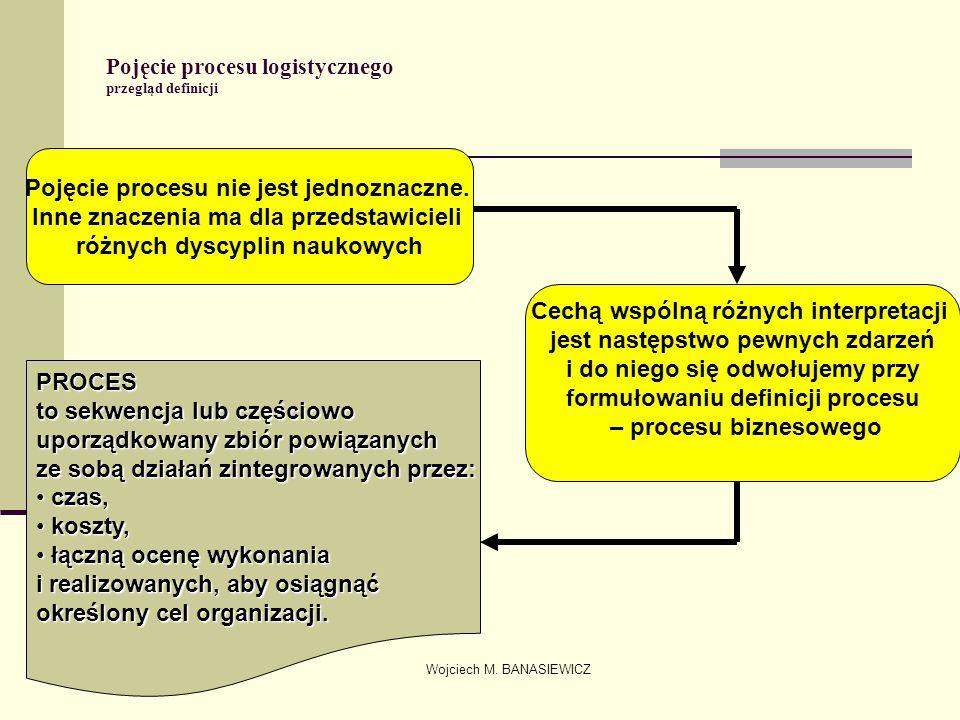 Pojęcie procesu logistycznego przegląd definicji