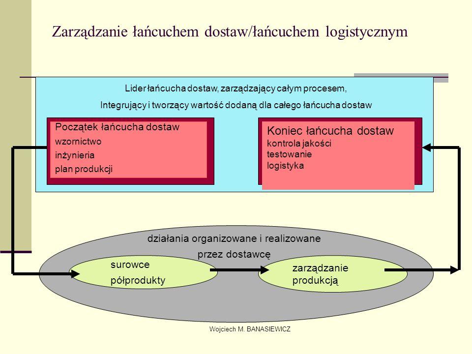 Zarządzanie łańcuchem dostaw/łańcuchem logistycznym