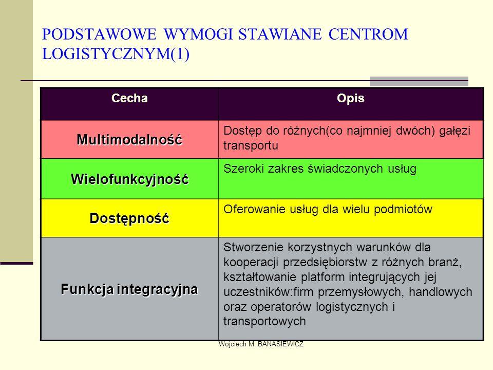 PODSTAWOWE WYMOGI STAWIANE CENTROM LOGISTYCZNYM(1)